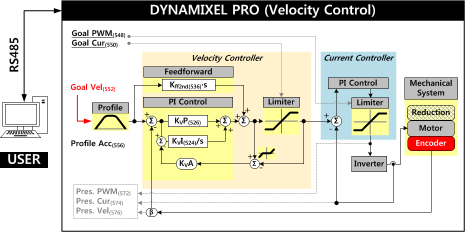 proplus_velocity_controller.png