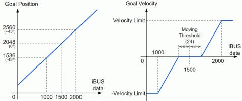 protocol_ibus_graph.png