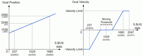 protocol_s_bus_graph.png