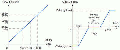 protocol_ibus_graph.png